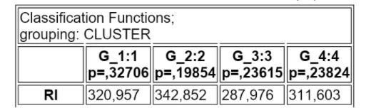 koeficienty klasyfikacijnyh funkcij morfometrija bdzhil kryl